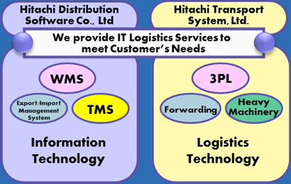 About Hitachi Distribution Software:Sunrise Logistics